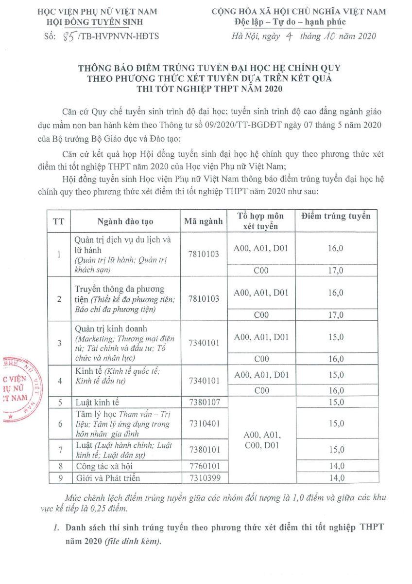 Điểm chuẩn Học viện Phụ nữ Việt Nam năm 2020